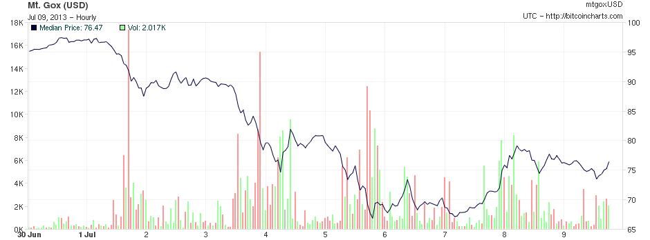 Bitcoinkurs vom 30. Juni - 9. Juli 2013