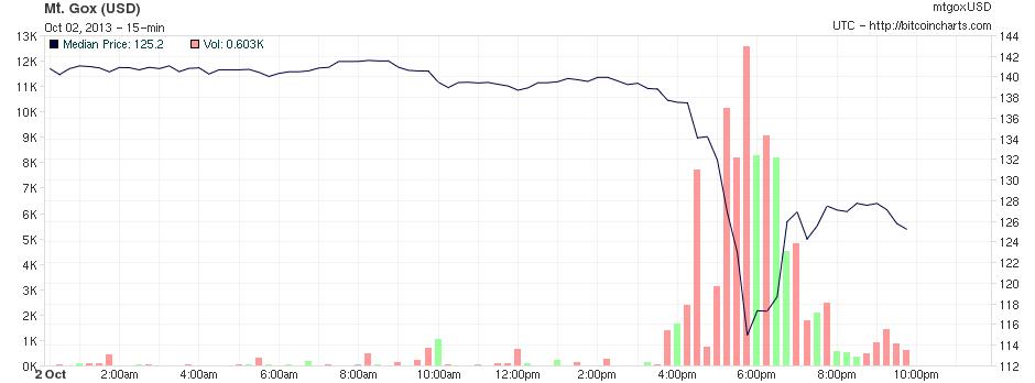 131002 Chart