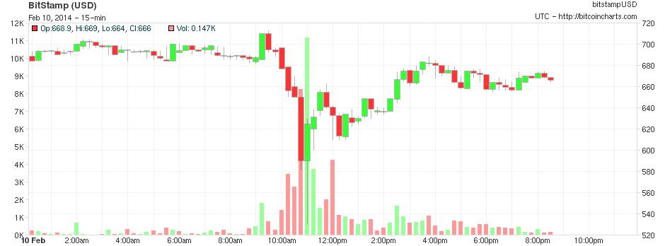 140210 Chart